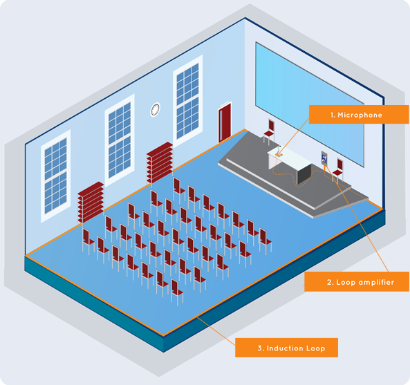 induction loop systems afils the alarm company loop